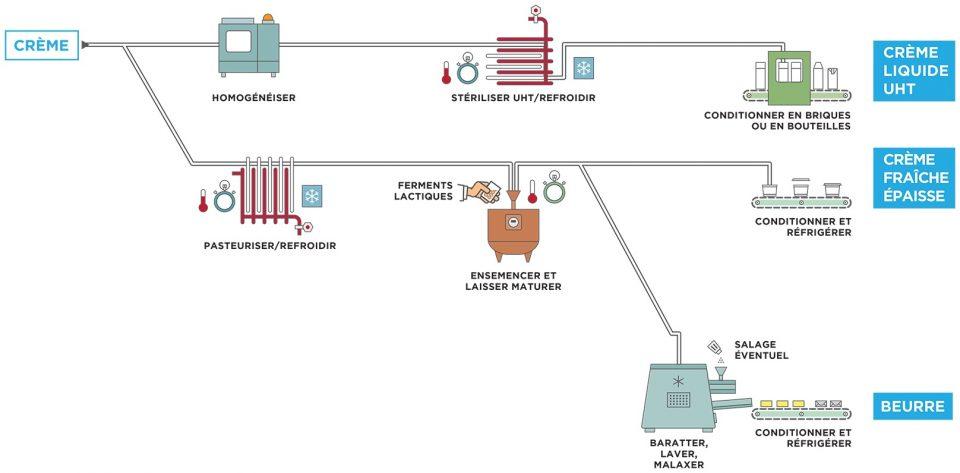 Processus de transformation de la crème liquide UHT et de la crème épaisse