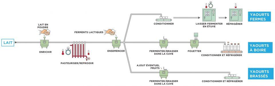 Processus de transformation des yaourts fermes, yaourts à boire et yaourts brassés