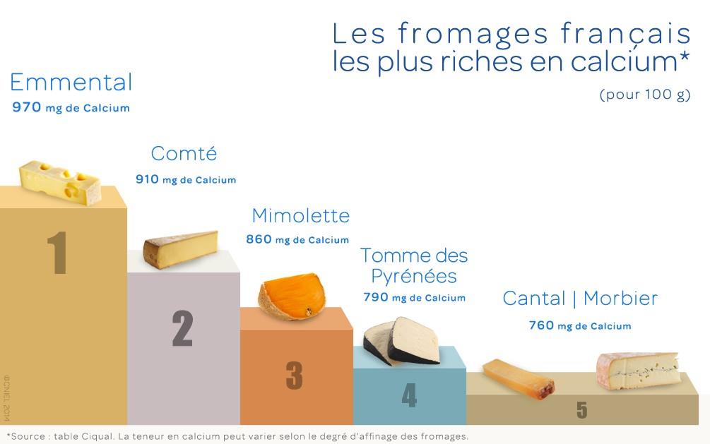 Les 5 fromages français les plus riches en calcium