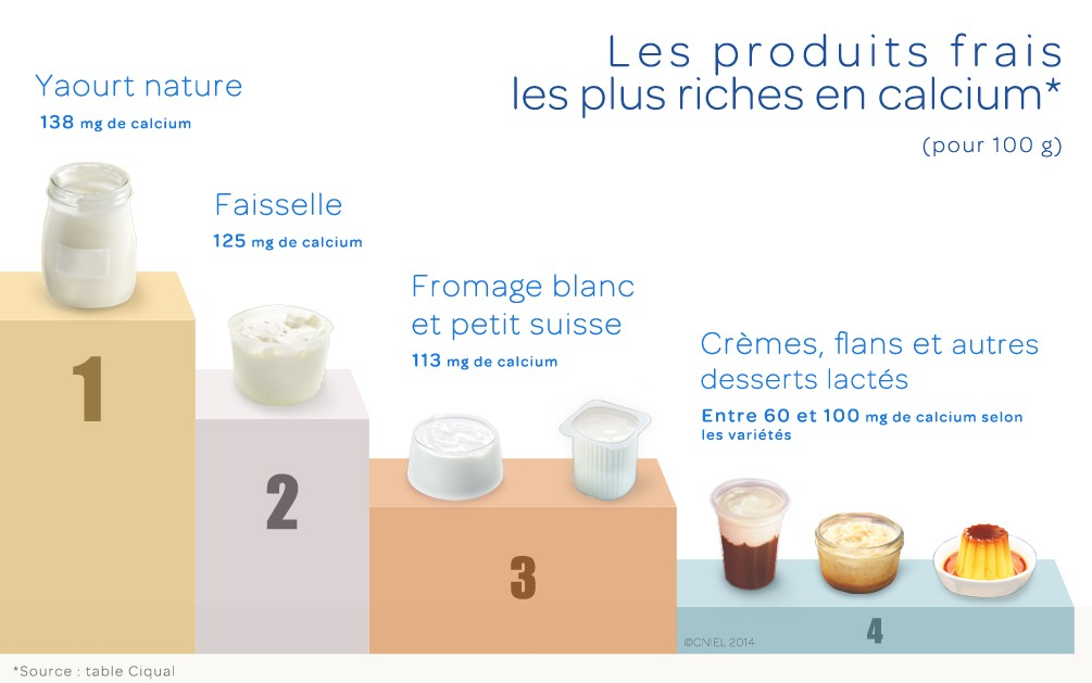 Les 5 produits laitiers frais les plus riches en calcium