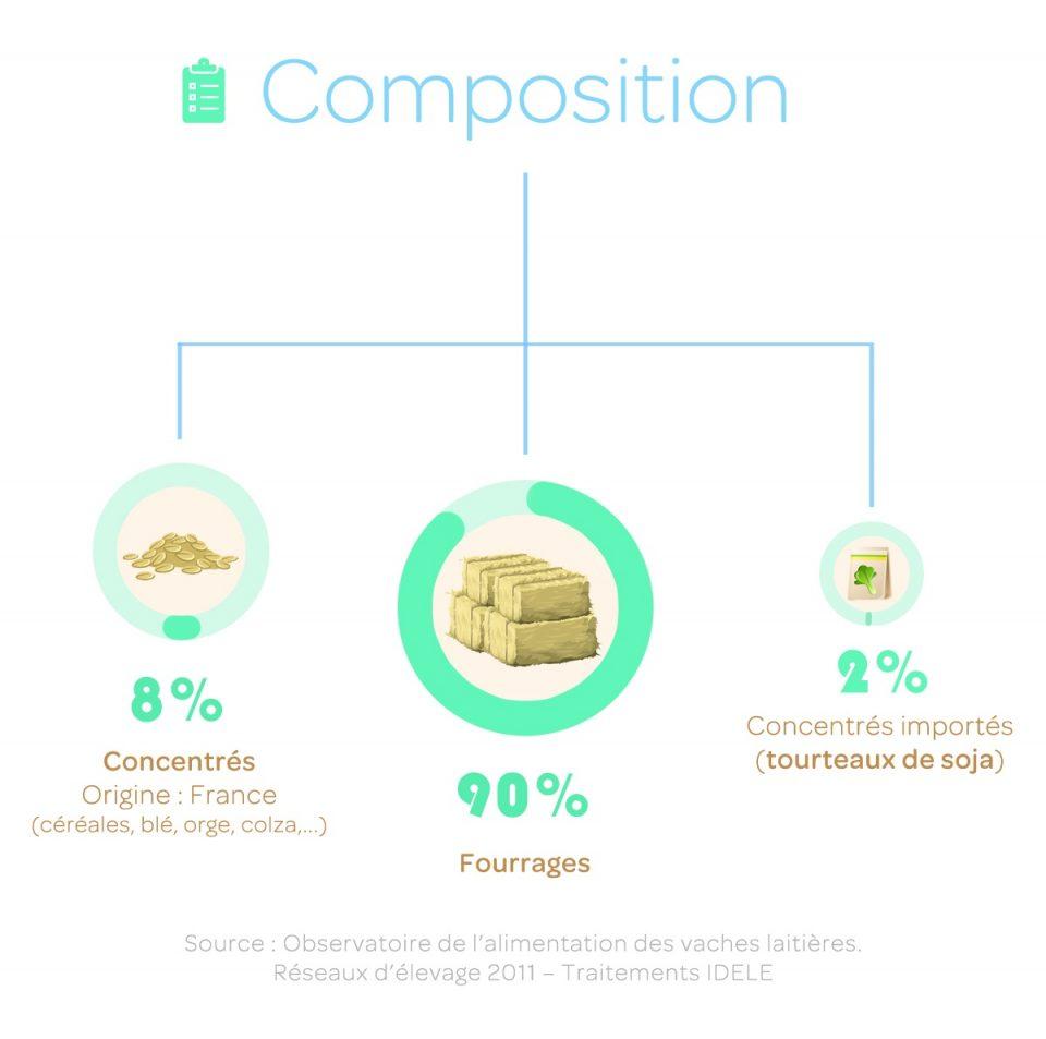 Composition de l'alimentation des vaches laitières