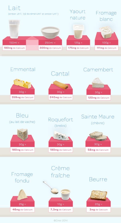 Calcium contenus dans les produits laitiers