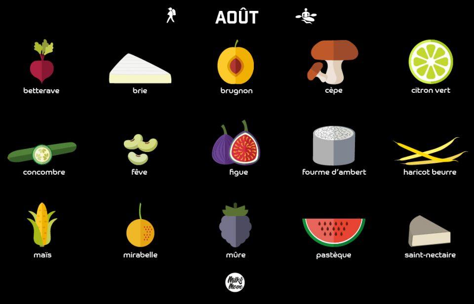 Aliments de saison du mois d'Août