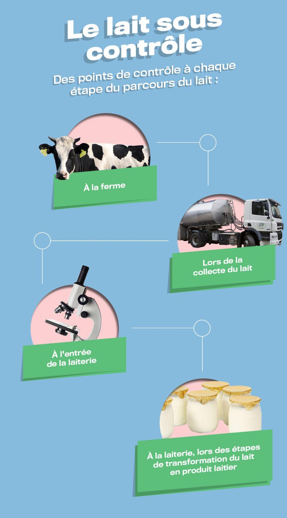 Les points de contrôle du lait