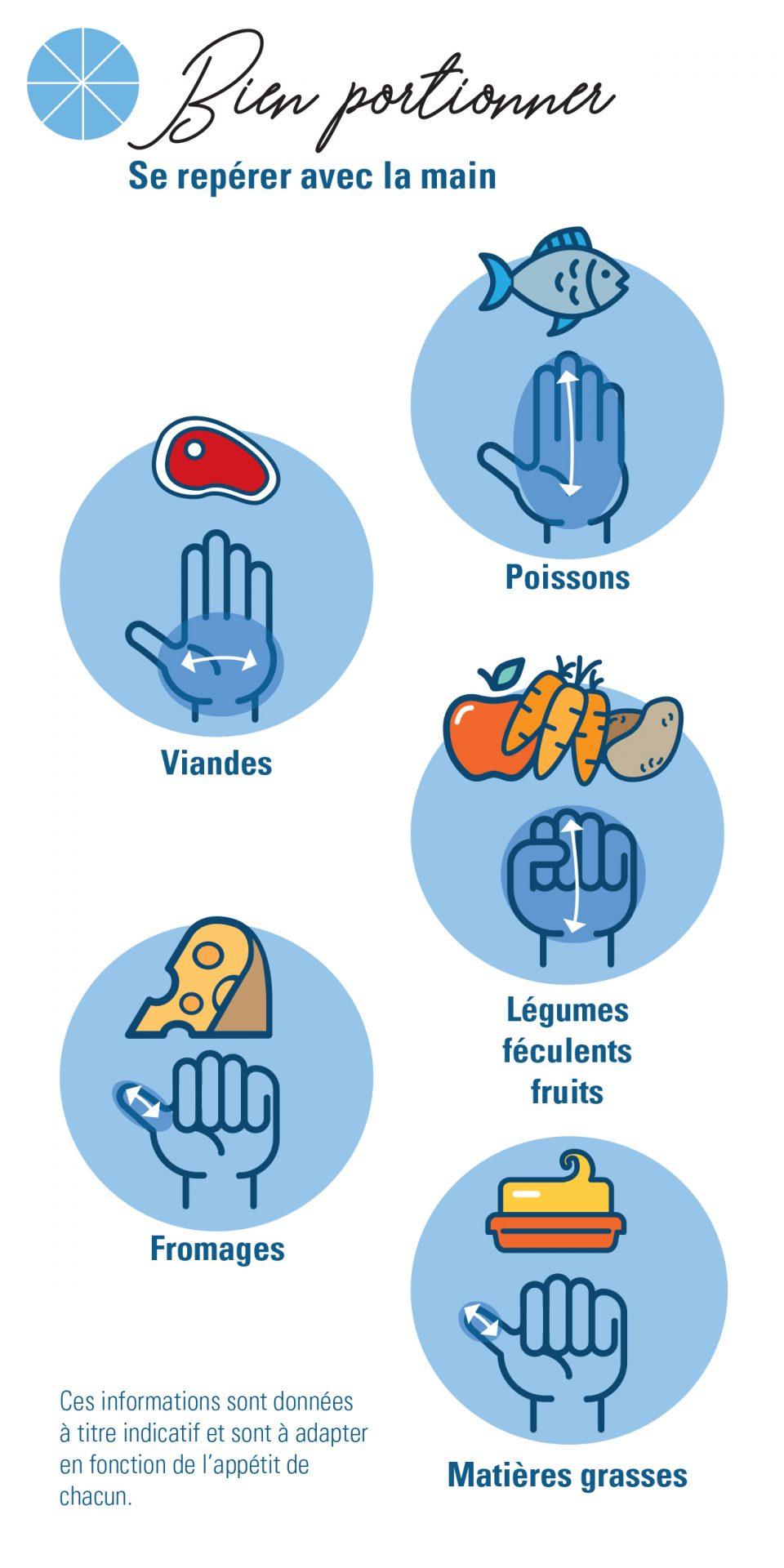 Mesurer les portions avec les mains