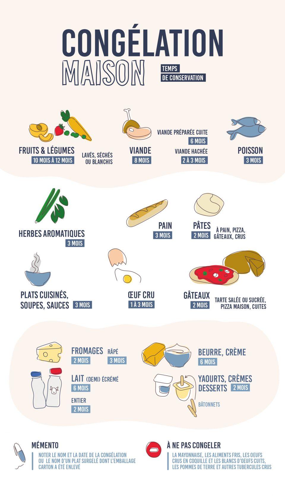 congélation des aliments