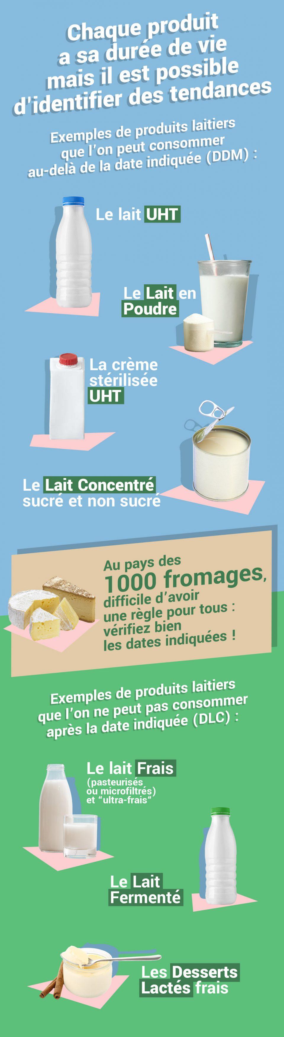 DLC ou DDM des produits laitiers