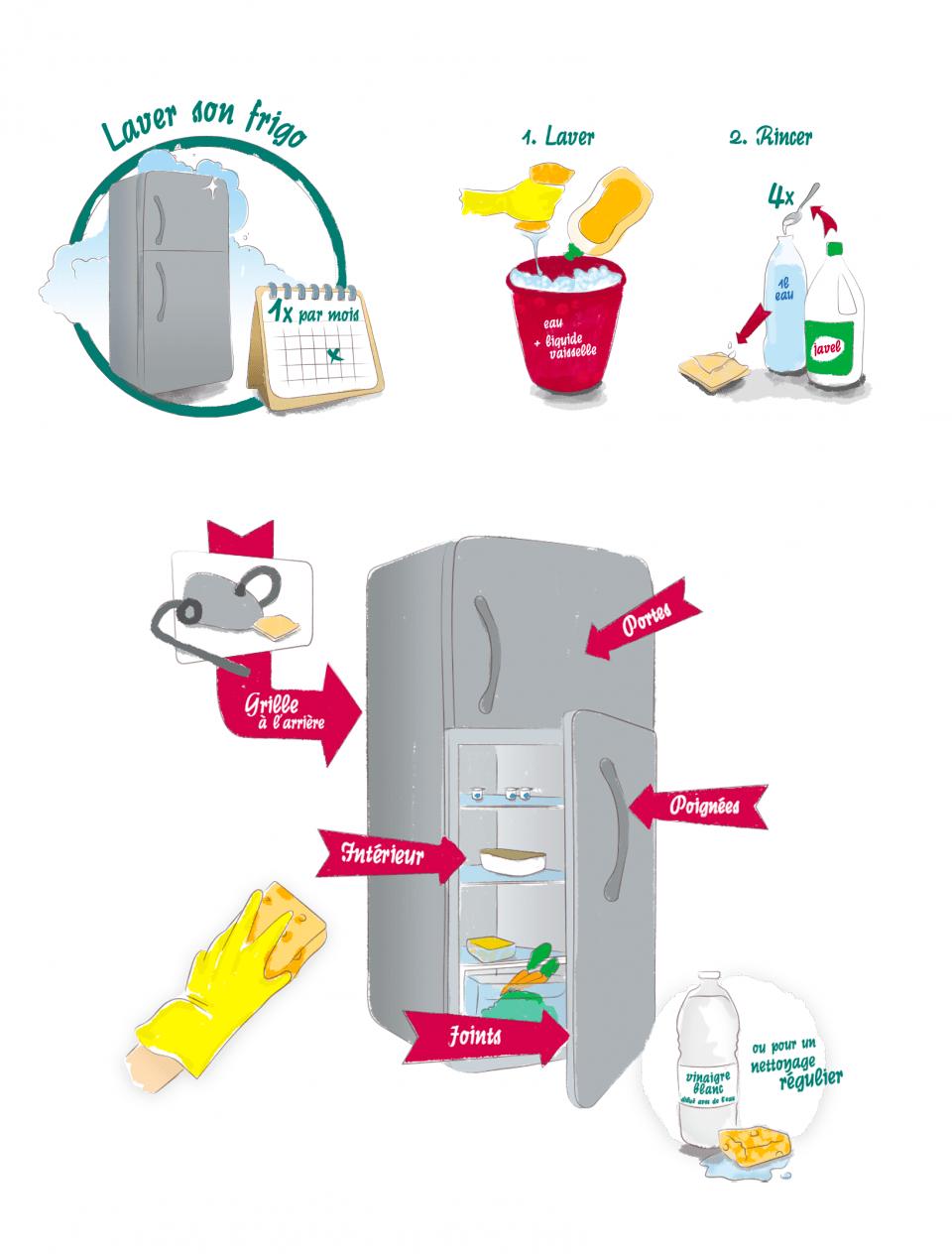 Étapes de nettoyage du frigo