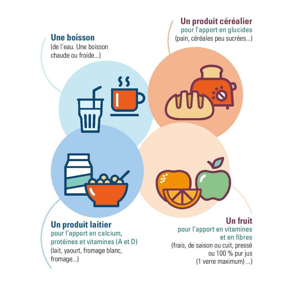 Infographie - petit-déjeuner