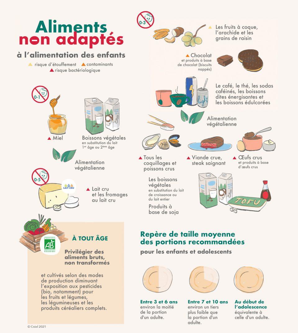 Recommandations sur les aliments de l'enfant